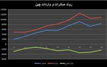 حضور پررنگ چین در اقتصاد ایران